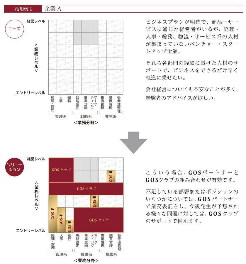 GOS活用事例01