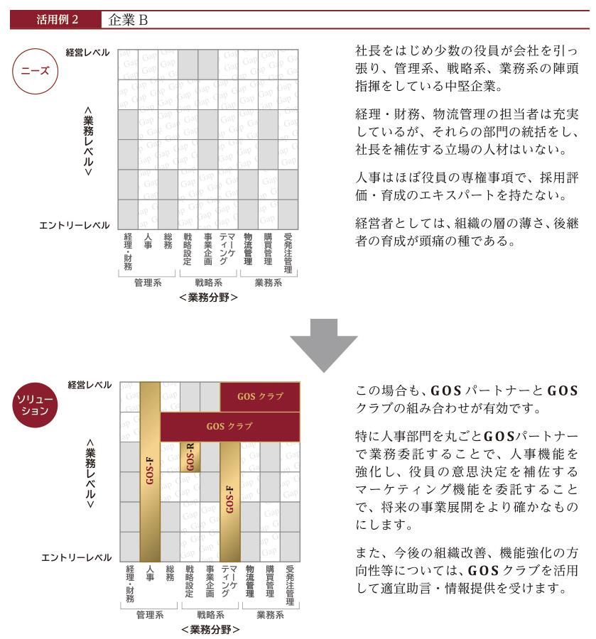 GOS活用事例02
